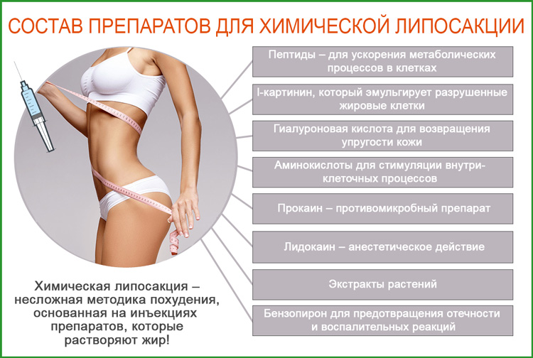 Инъекционная липосакция: состав препаратов