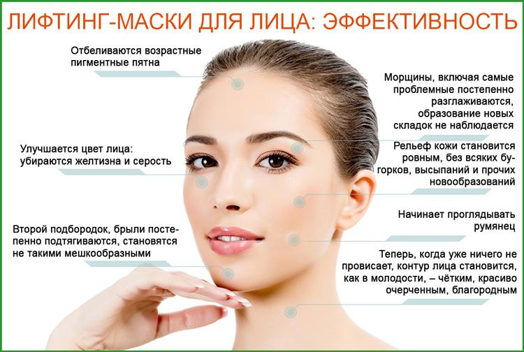 Эффективность лифтинг-маски для лица