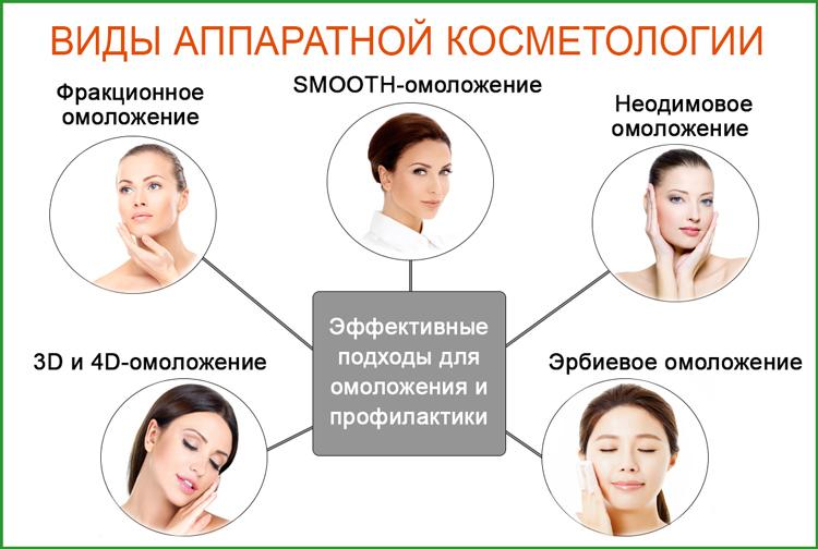 Аппаратная косметология: процедуры