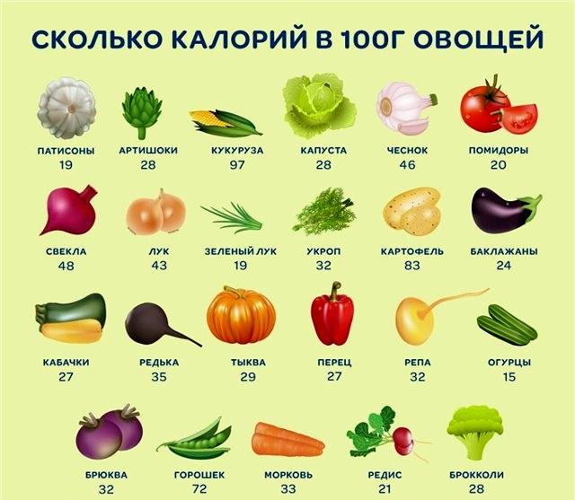 Как похудеть с помощью овощей