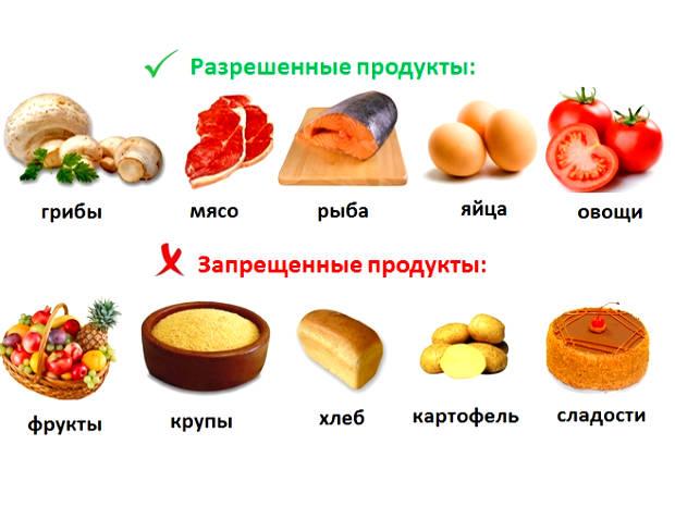 Чего нельзя есть при похудении